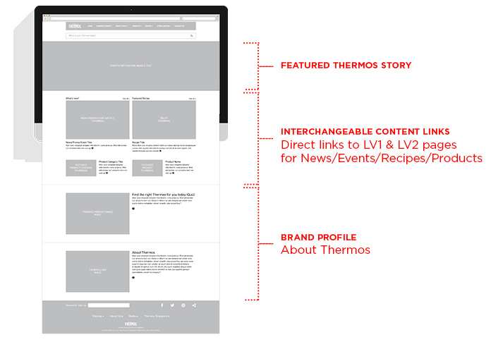 Thermos Website - Wireframe LV 0